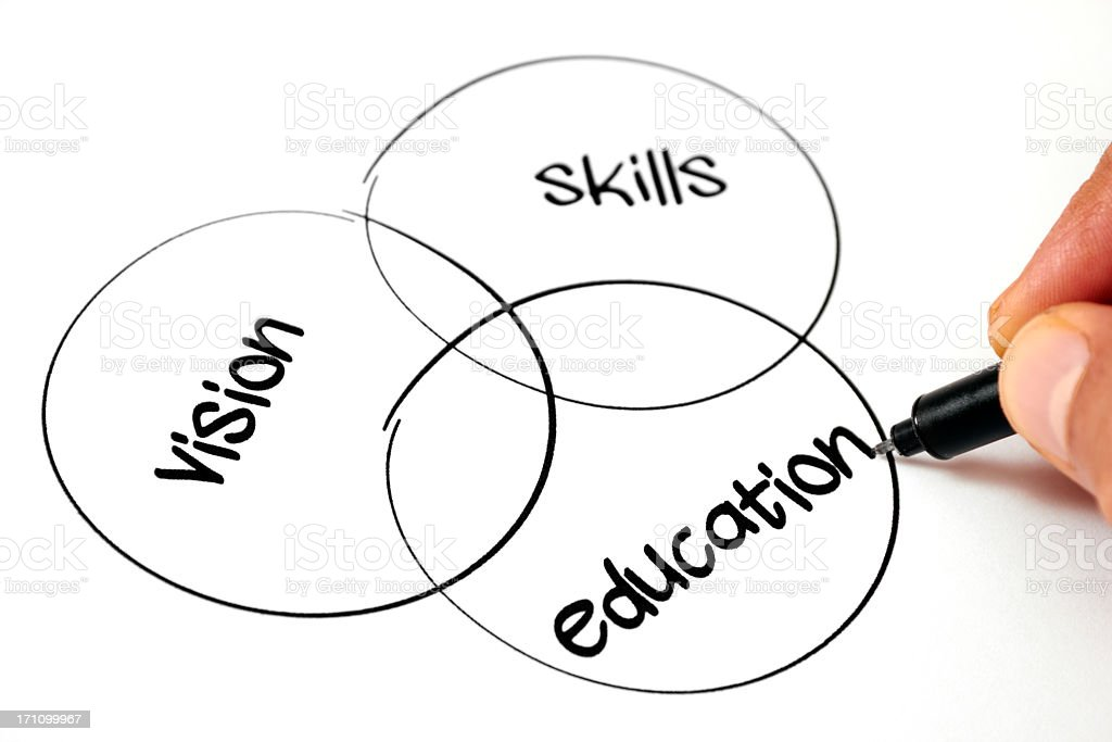 Venn diagram career plan of vision skills and education royalty-free stock photo