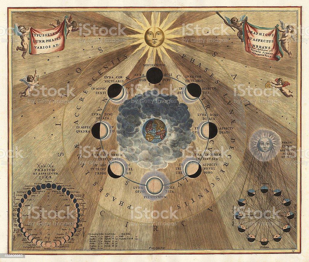 Vintage astronomical chart. stock photo