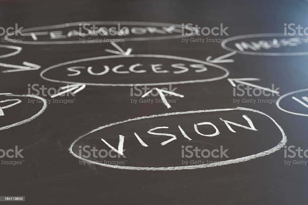 Vision and success flowchart royalty-free stock photo