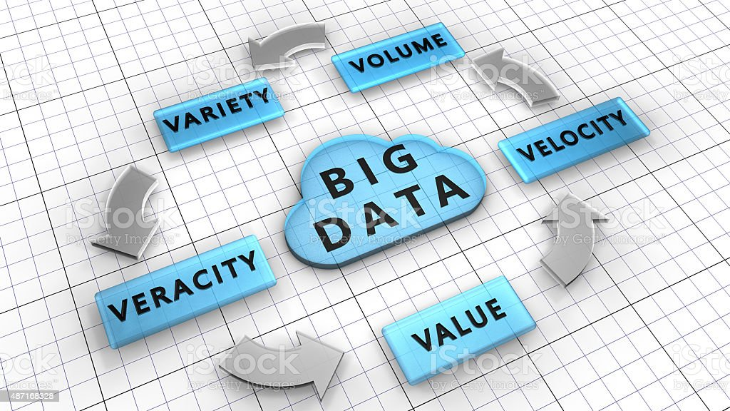 Volume, Velocity, Variety, Veracity, Value are the Big data characteristics. stock photo