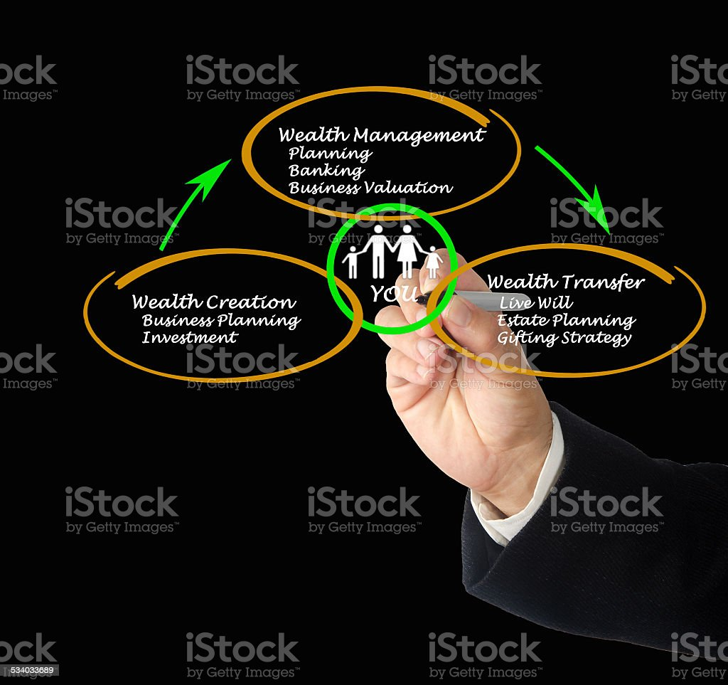Wealth cycle stock photo