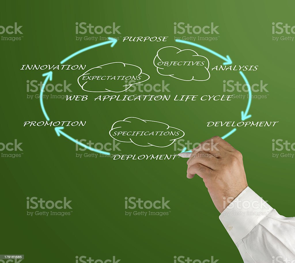 Web application lifecycle royalty-free stock photo