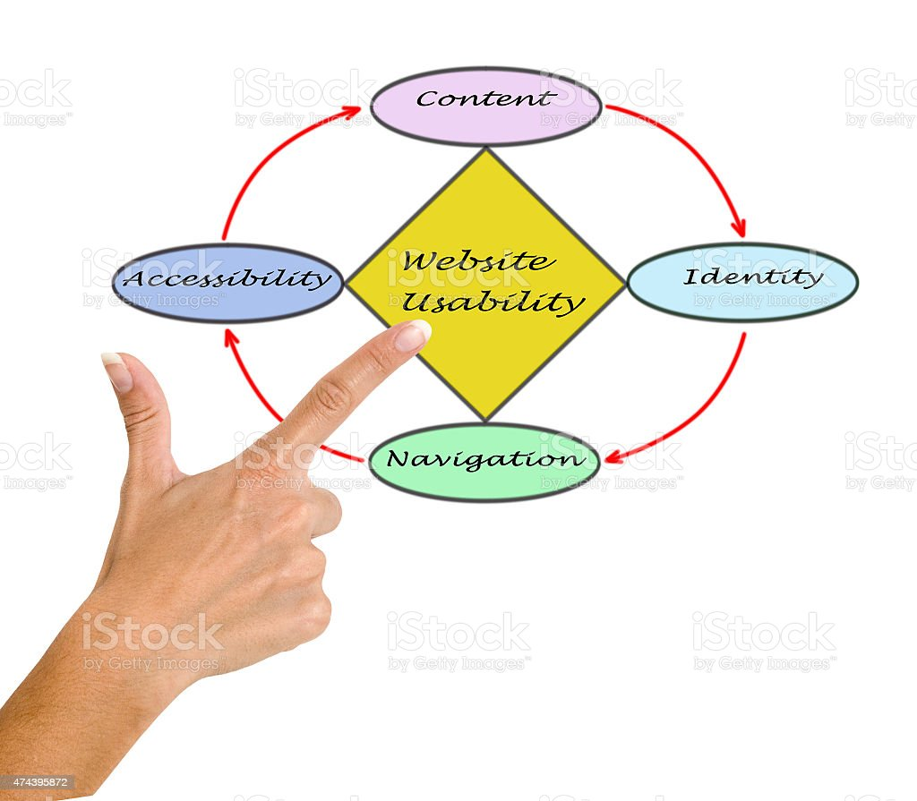 Web site usability stock photo
