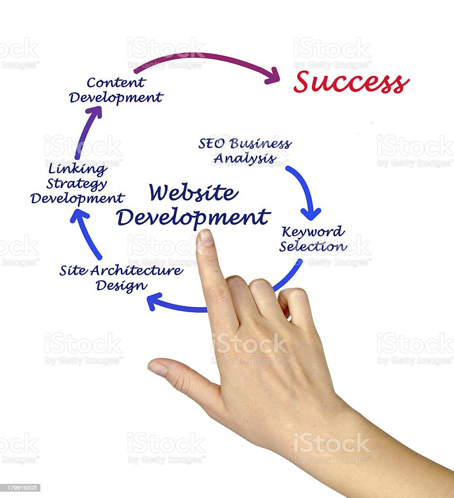 Website Development royalty-free stock photo