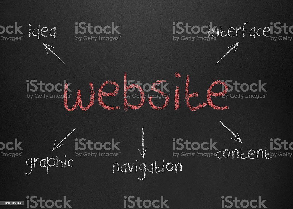 Website Diagram (Click for more) royalty-free stock photo