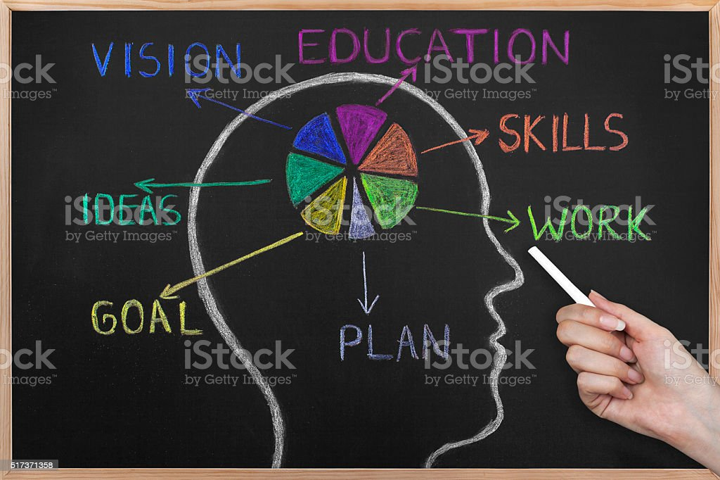 What to do for success on a blackboard. stock photo
