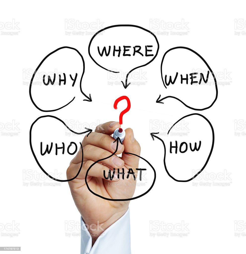 who what where on screen royalty-free stock photo