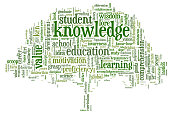 Word cloud containing depicting tree of knowledge