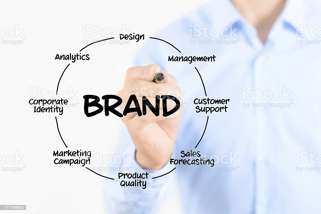 Writing brand diagram concept stock photo