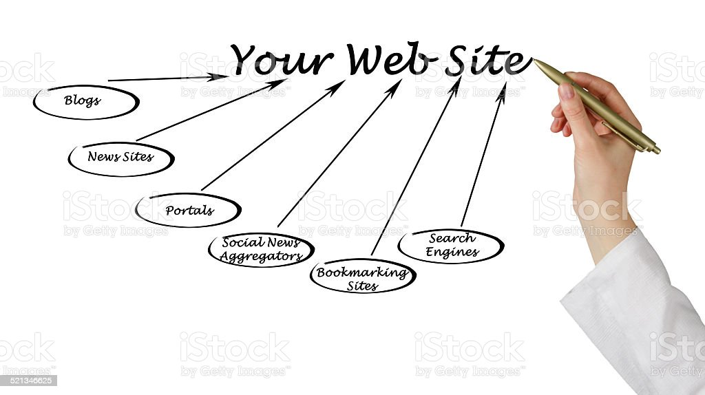 Your Web Site stock photo