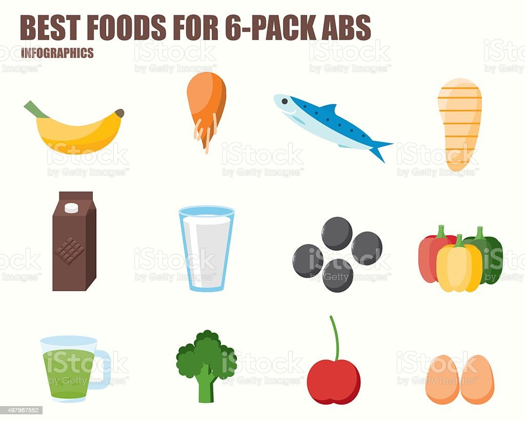 BEST FOODS FOR SIX PACK ABS vector art illustration