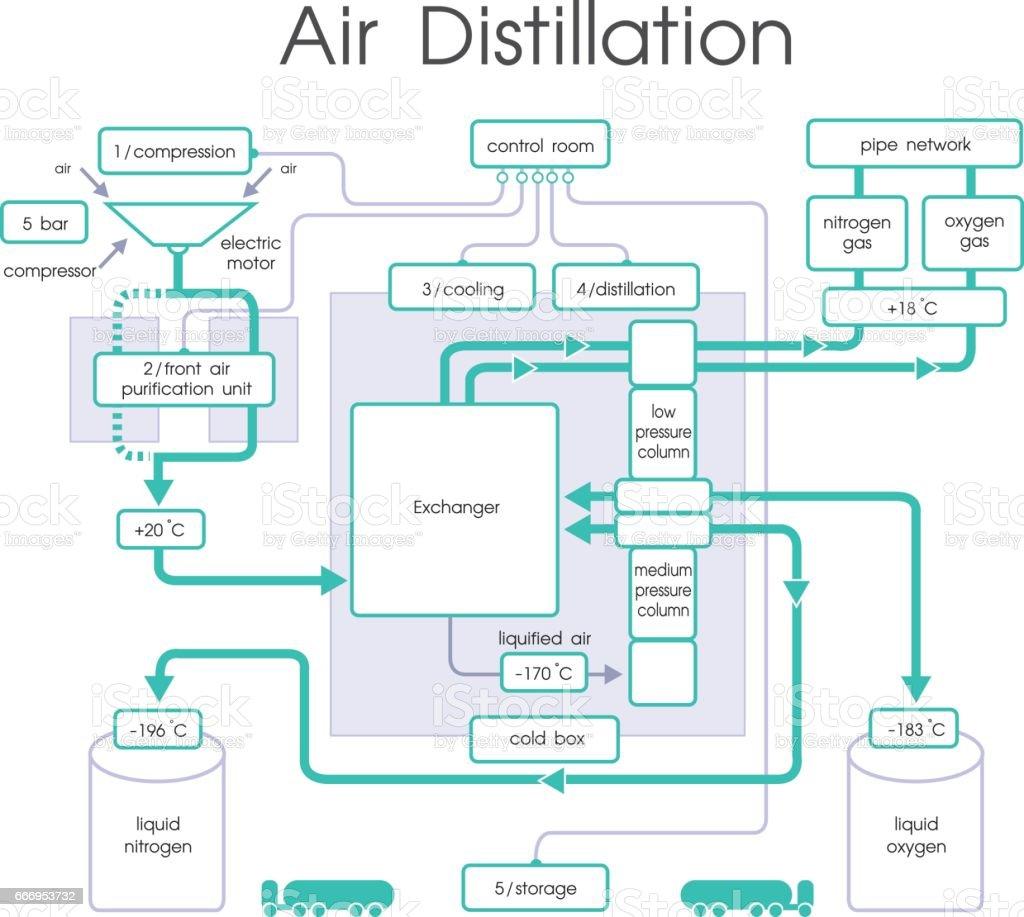 Air Distillation chart vector, Illustration. vector art illustration