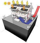 air heat pump with solar and photovoltaics and radiators diagram