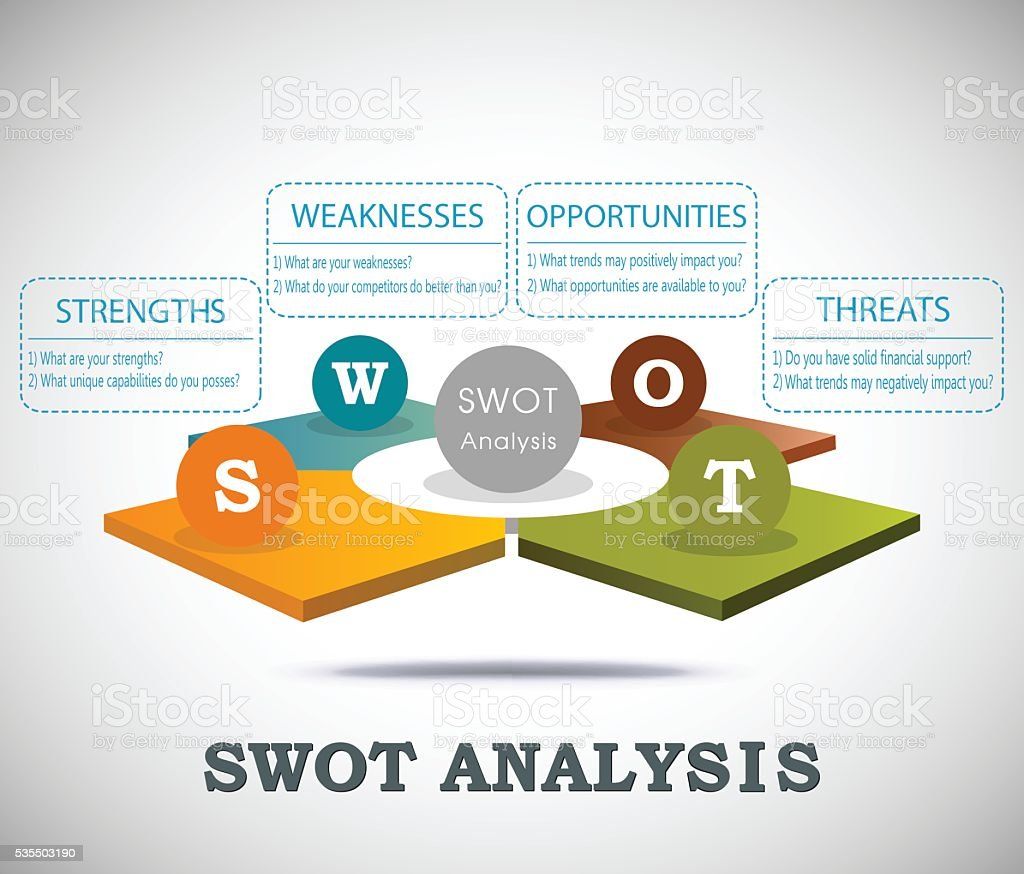 SWOT analysis 3D template with main question vector art illustration