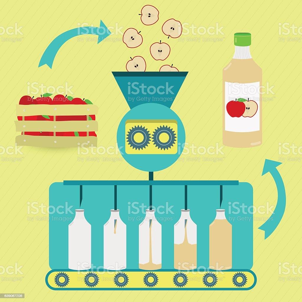 Apple juice fabrication process vector art illustration