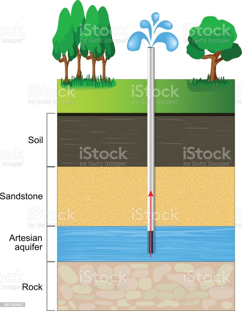 Artesian aquifer. vector art illustration