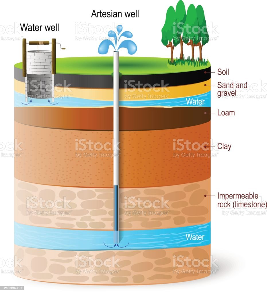 Artesian water and Groundwater. vector art illustration