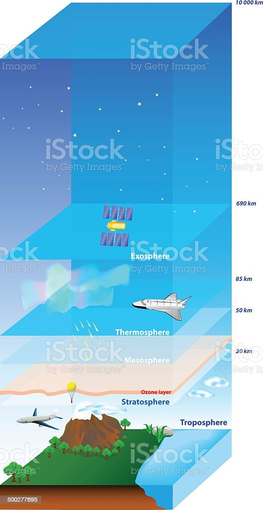 Atmosphere of Earth vector art illustration