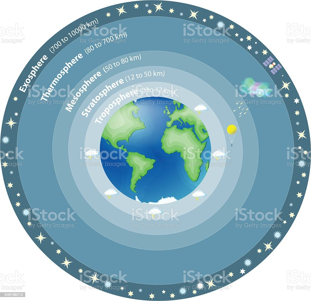 Atmosphere of Earth vector art illustration