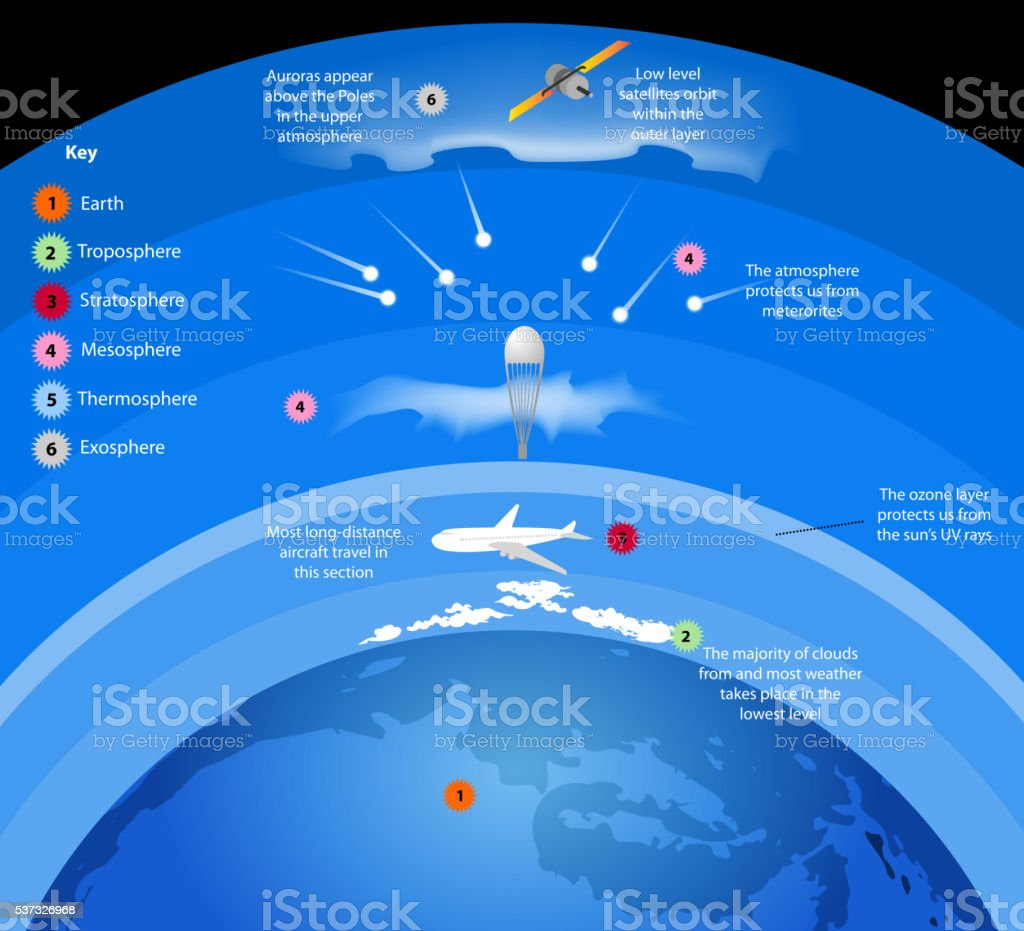 Atmosphere vector art illustration