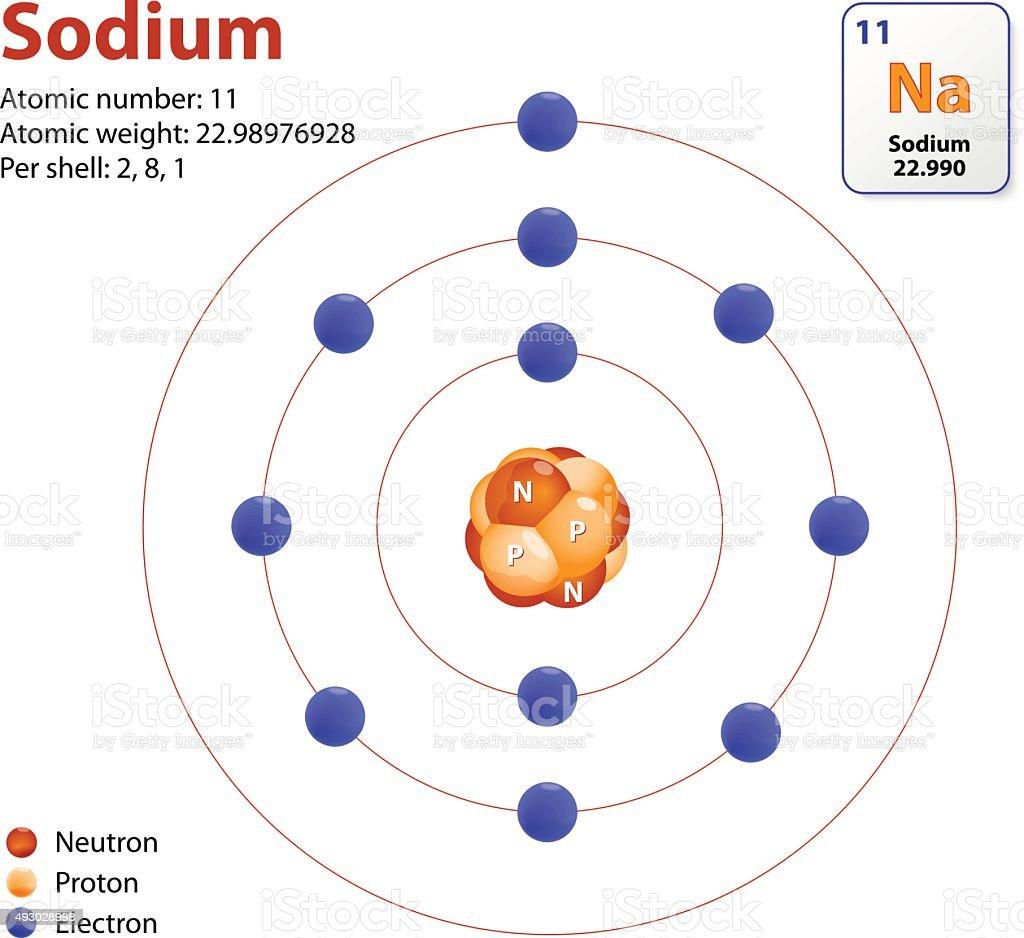 Atom sodium model vector art illustration