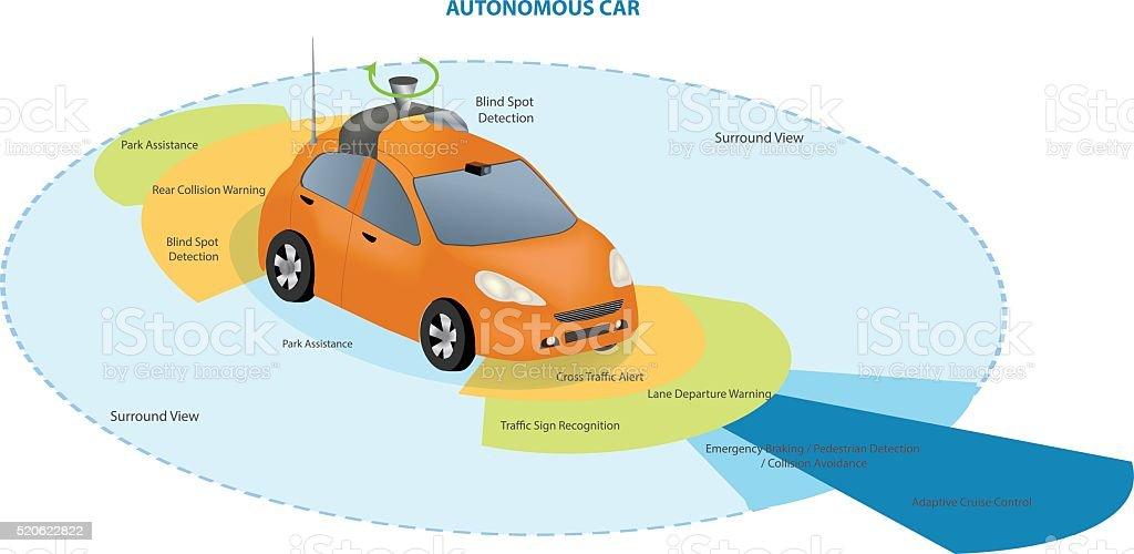 Autonomous Driverless Car vector art illustration