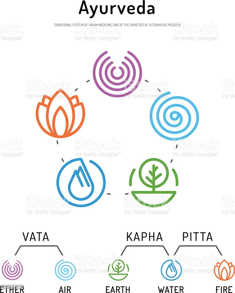 Ayurveda body types 01 vector art illustration