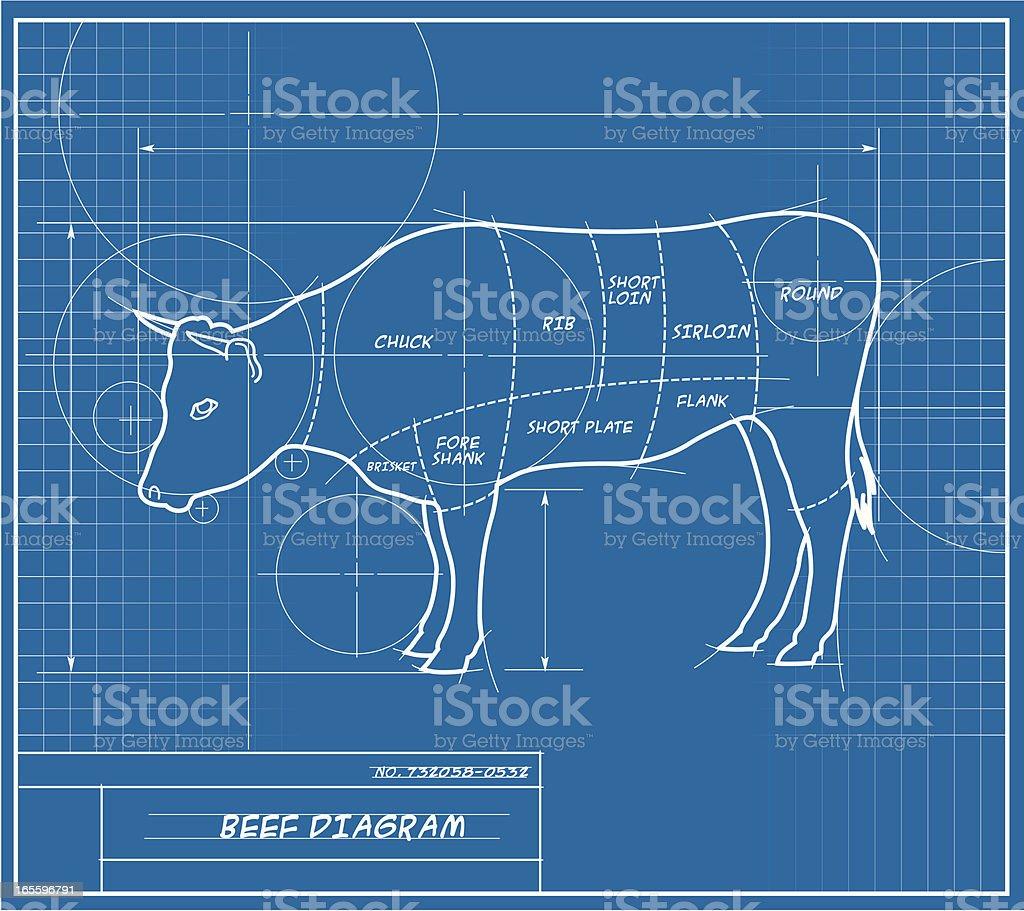 Beef Blueprint royalty-free stock vector art