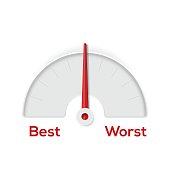 Best worst indicator gauge
