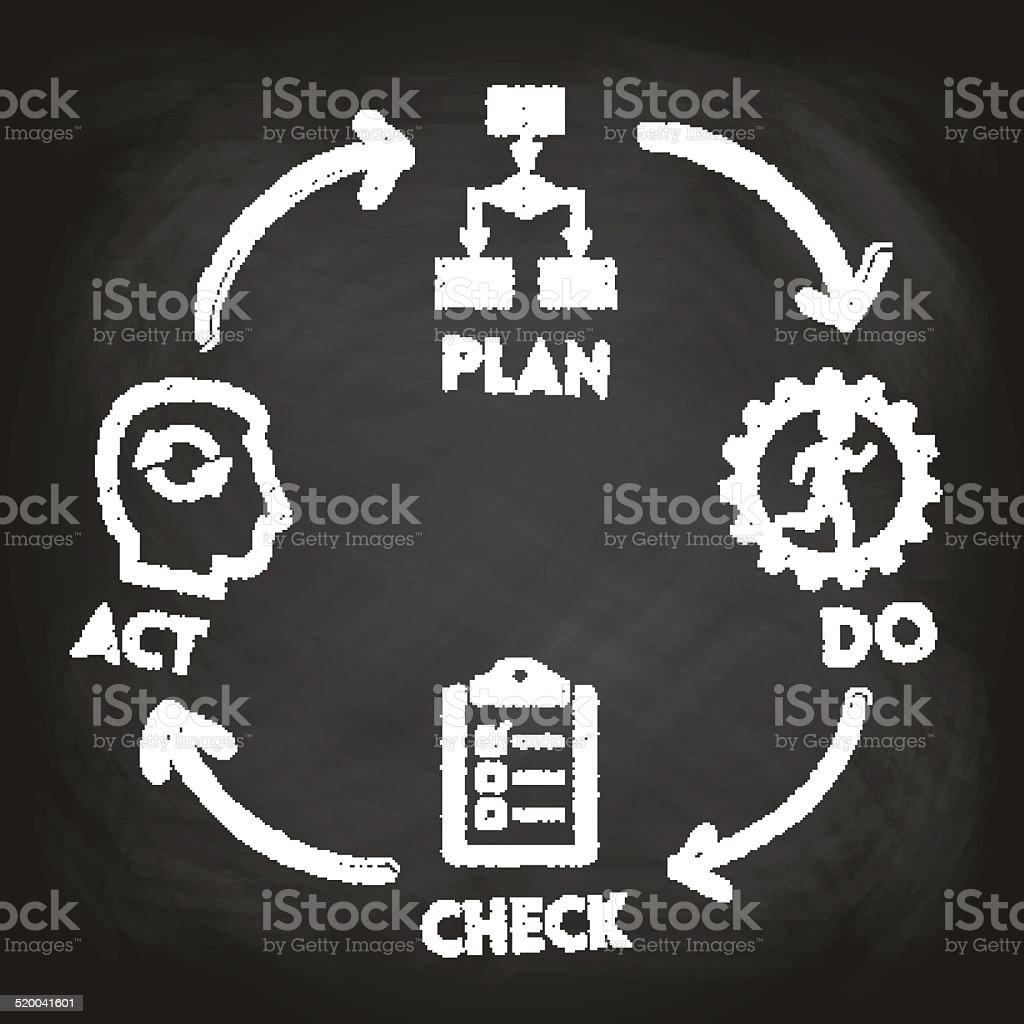 Blackboard and 'Plan - Do - Check - Act' concept vector art illustration
