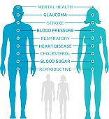 Body Health Diagram
