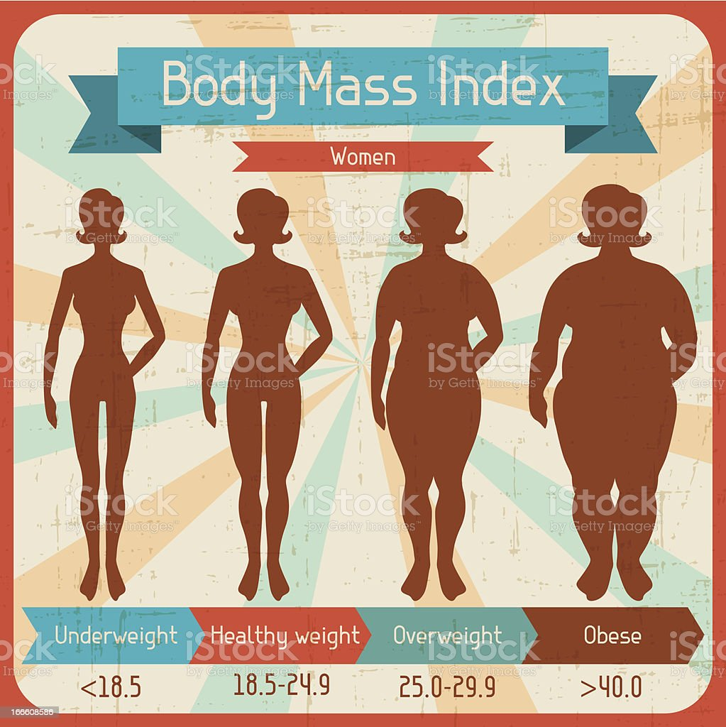Body mass index retro poster. vector art illustration