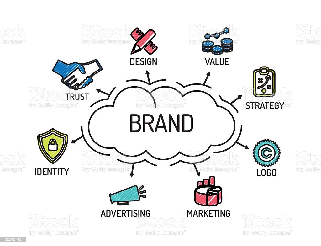 Brand. Chart with keywords and icons. Sketch vector art illustration