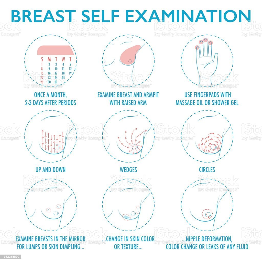 The Five Steps of a Breast Self-Exam Breastcancerorg