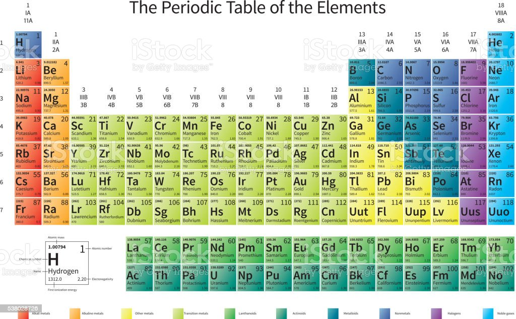 Bright colorful Periodic Table of the Elements on white vector art illustration