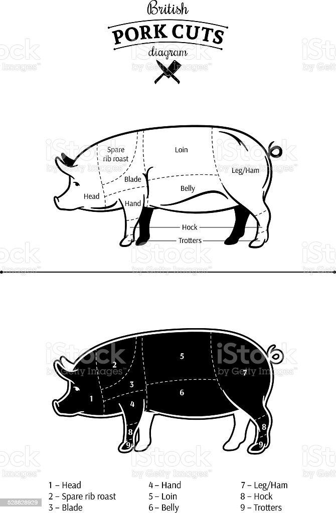 British Pork Cuts Diagram vector art illustration