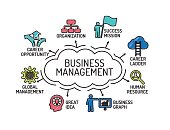 Business Management chart with keywords and icons. Sketch