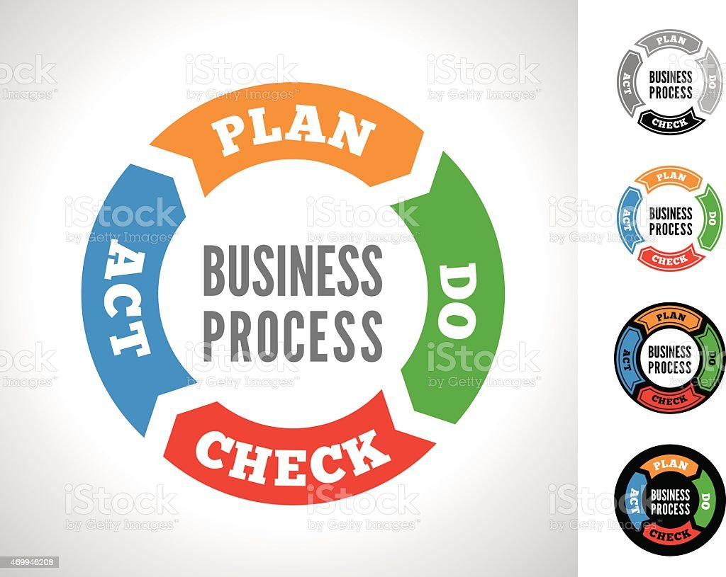 Business Process vector image for plan, do, check, act vector art illustration
