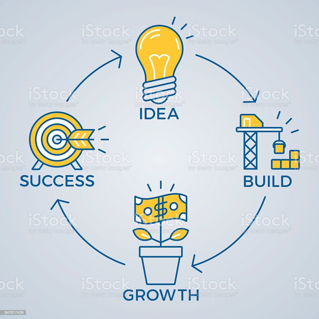 istockphoto business model Turning an innovative idea to a viable business model can take a long 3 best practices for sharpening iot business models sebastian wahle istock/peopleimages.