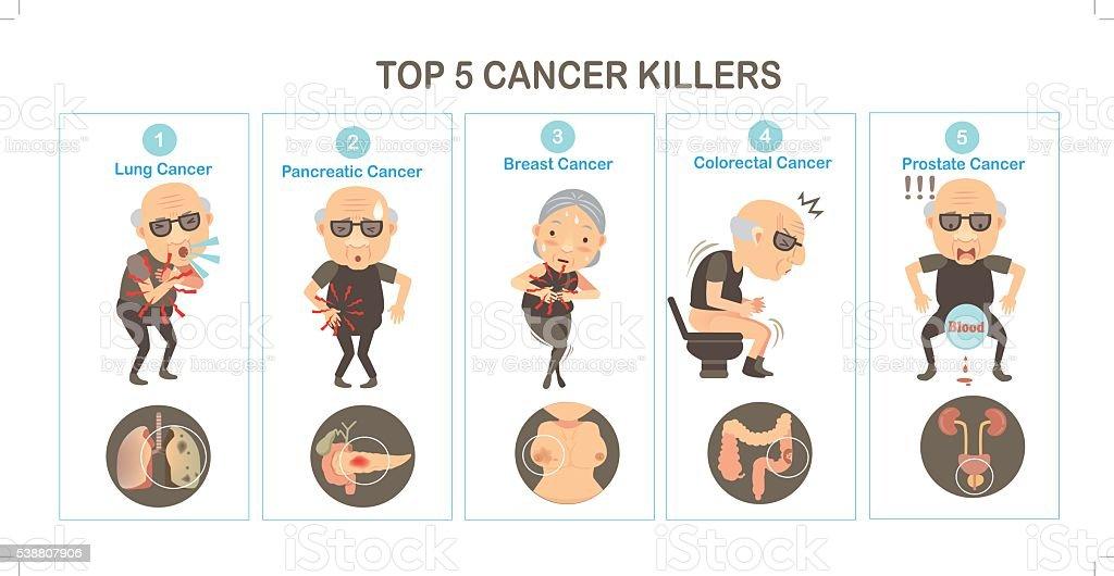 Cancer vector art illustration