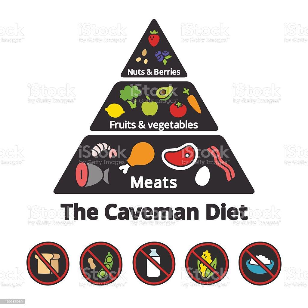 Caveman Diet Food Pyramid vector art illustration