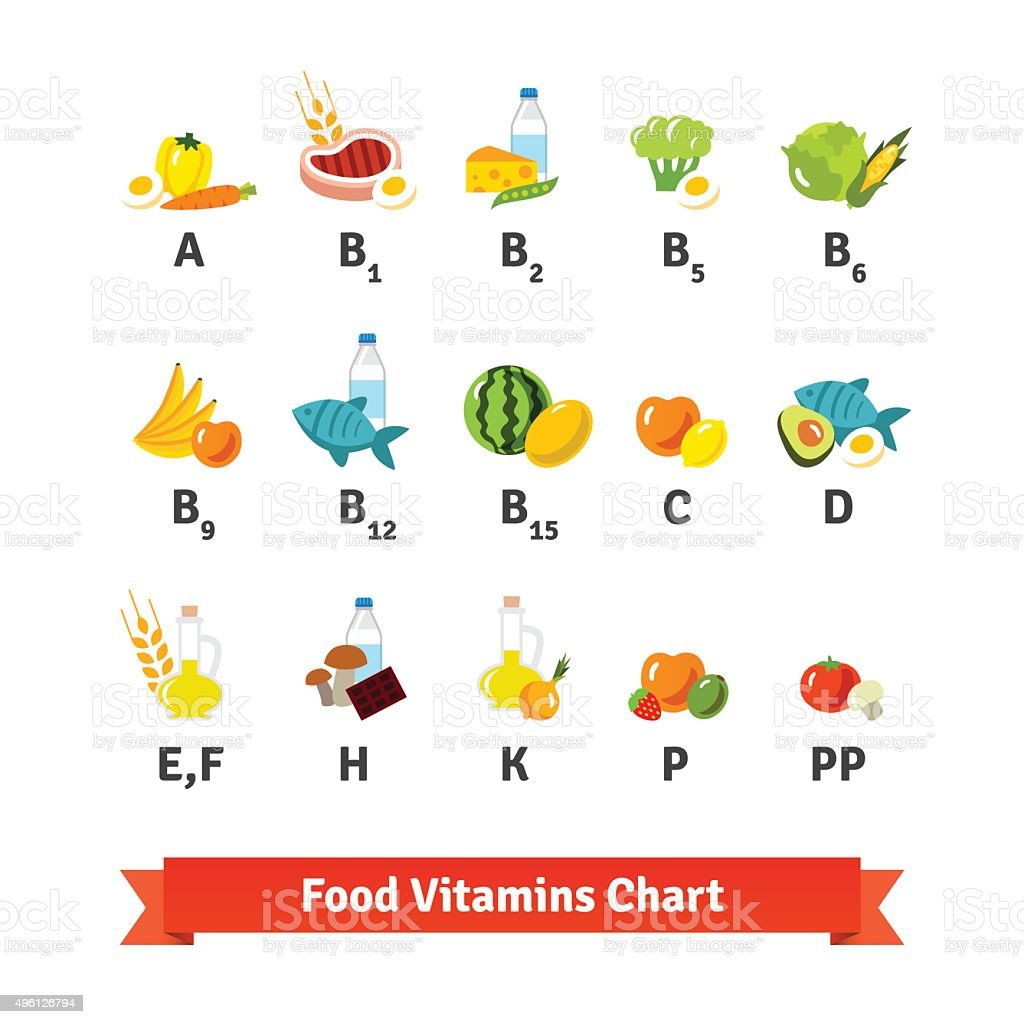 Chart of food icons and vitamin groups vector art illustration