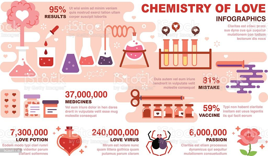 Chemistry of Love Infographics vector art illustration