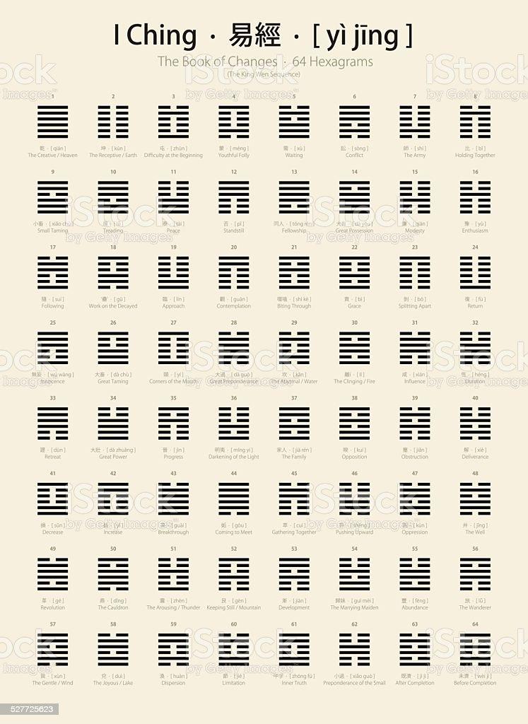 I Ching Chart / 64 Hexagrams (King Wen Sequence) vector art illustration