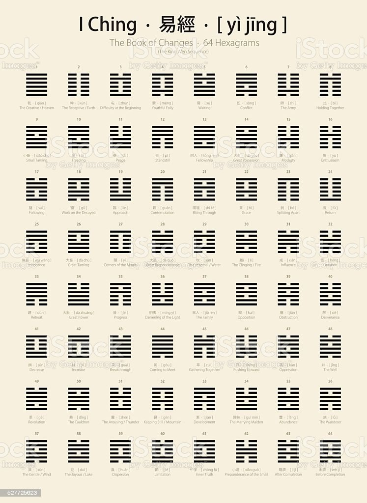 I Ching chart with 64 hexagrams (King Wen sequence) vector art illustration