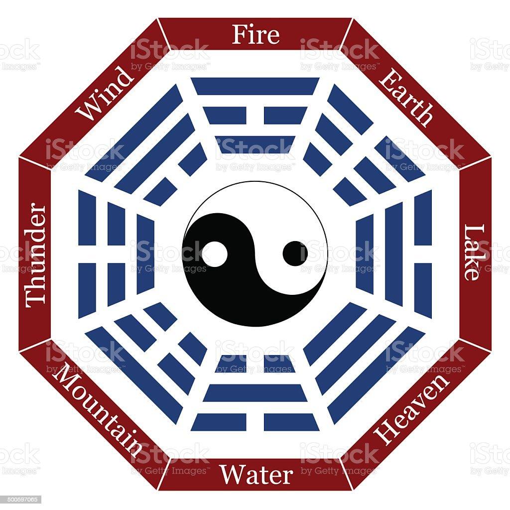 I Ching Description vector art illustration