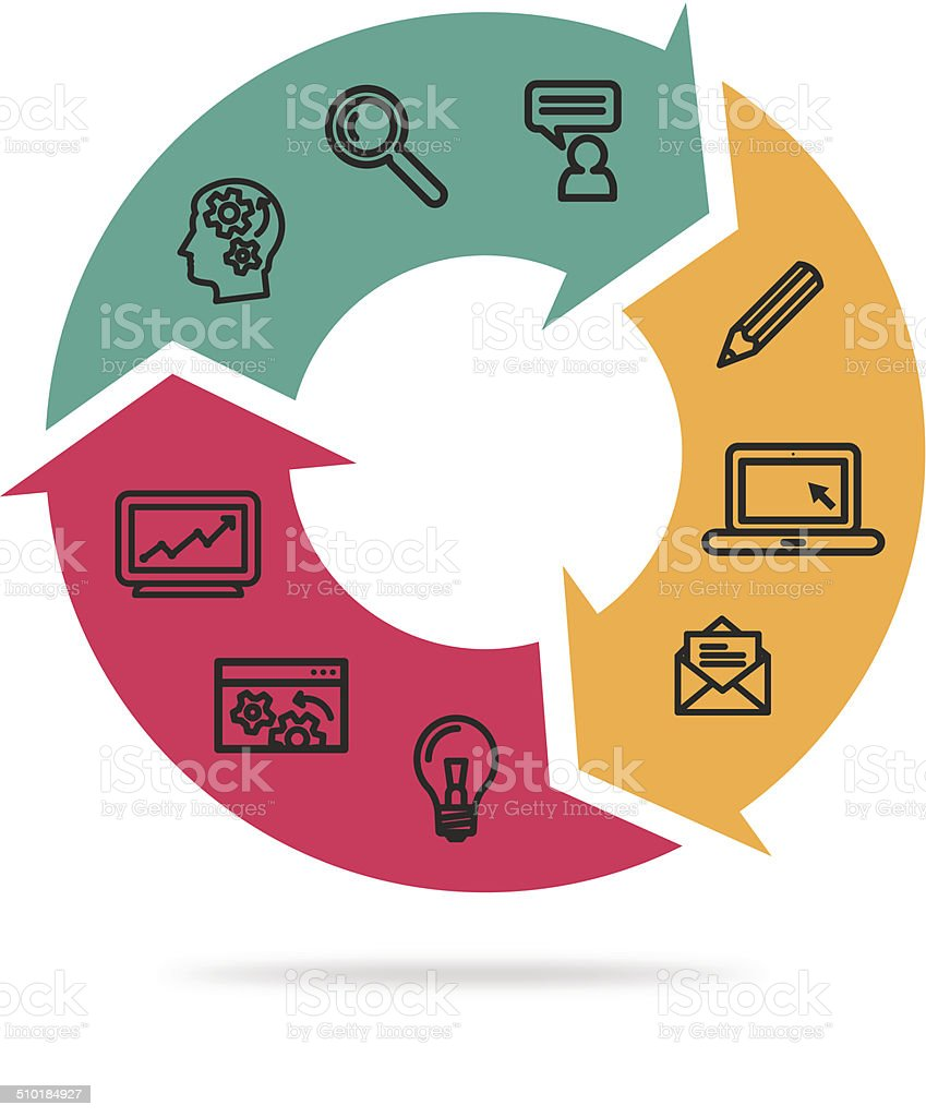 Circle of production process vector art illustration
