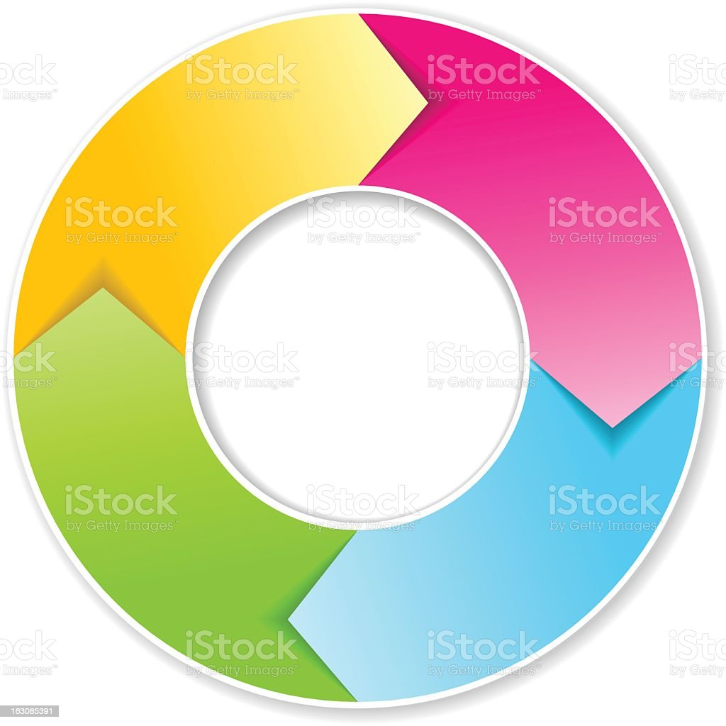 Circular arrows cycle diagram multi-colored royalty-free stock vector art