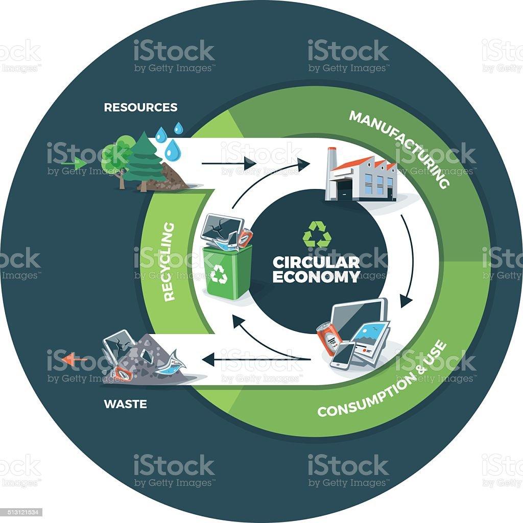 Circular Economy Illustration on Circle Background vector art illustration