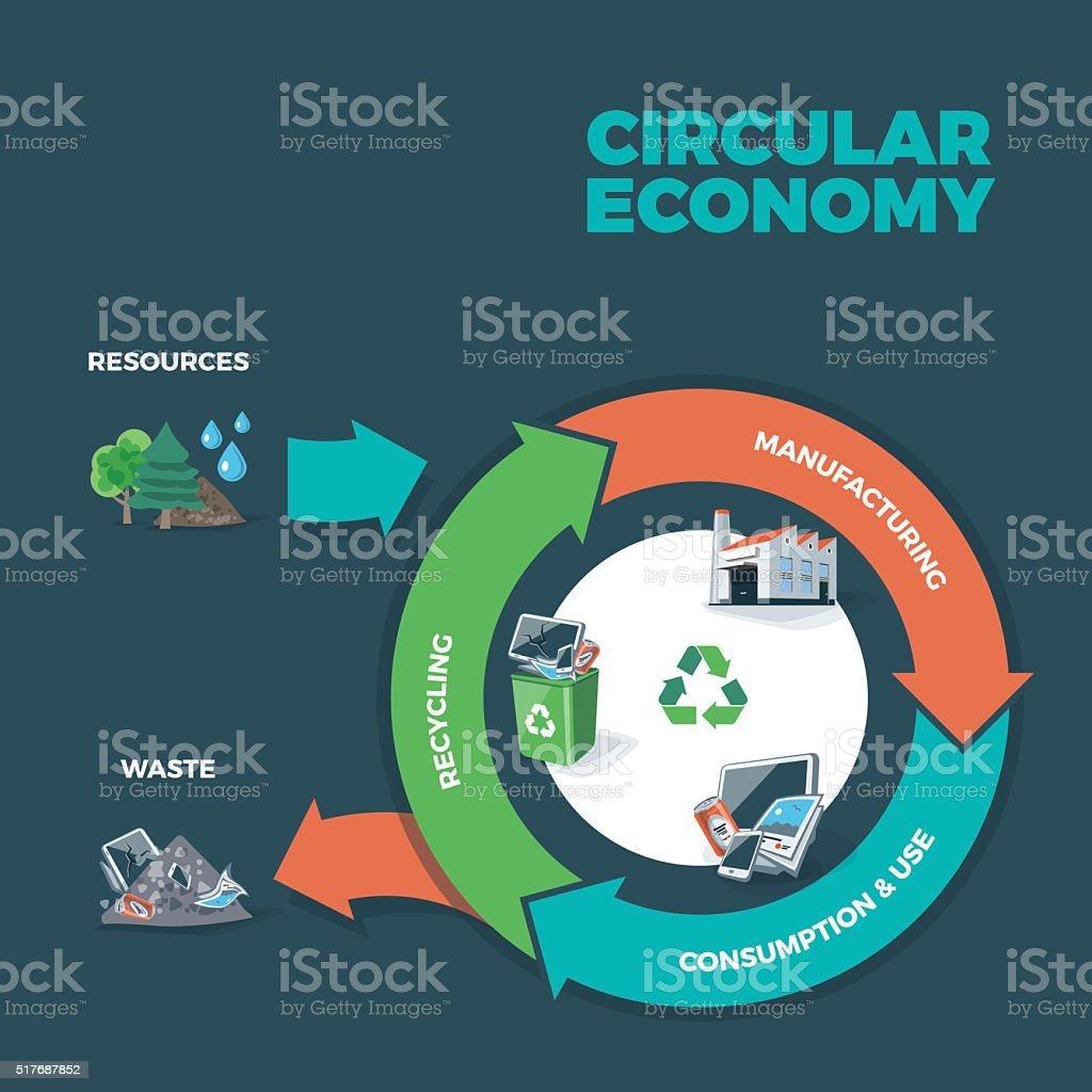 Circular Economy Illustration vector art illustration
